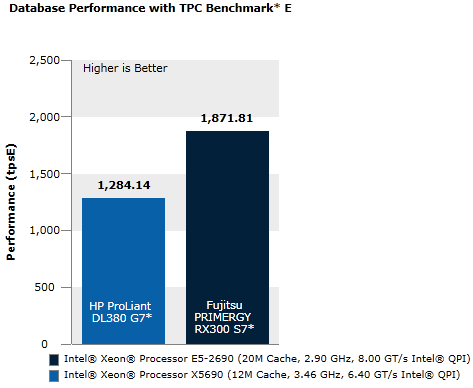 Database Performance Using TPC Benchmark E*
