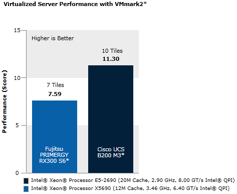 Virtualized Server Consolidation Performance Using VMmark* v2.1
