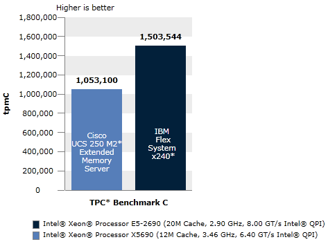 Database Performance Using TPC Benchmark C*