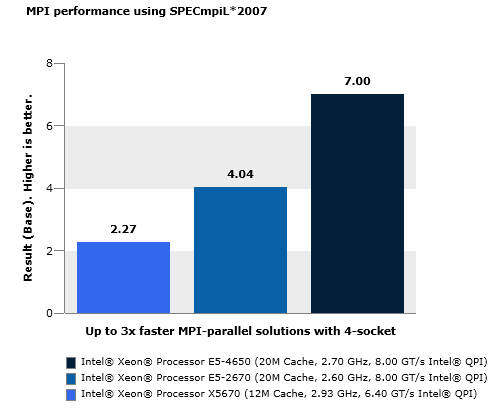 Get the Quickest HPC Solutions from Your MPI Cluster