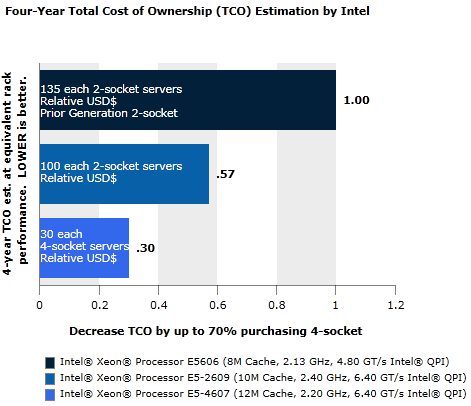 Consider 4-Socket Servers Instead of 2-Socket Servers to Reduce Your TCO by up to 52%