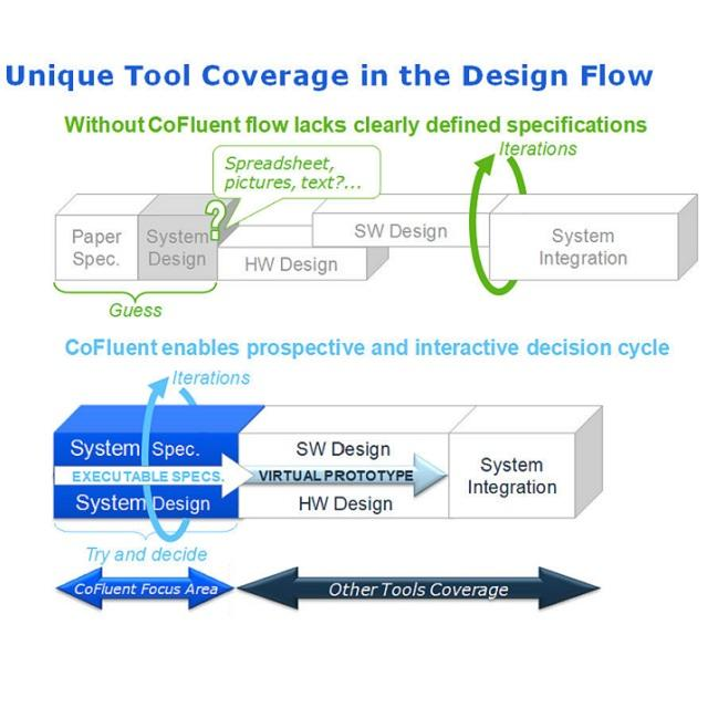 diagram of Unique Tool Coverage in the Design Flow