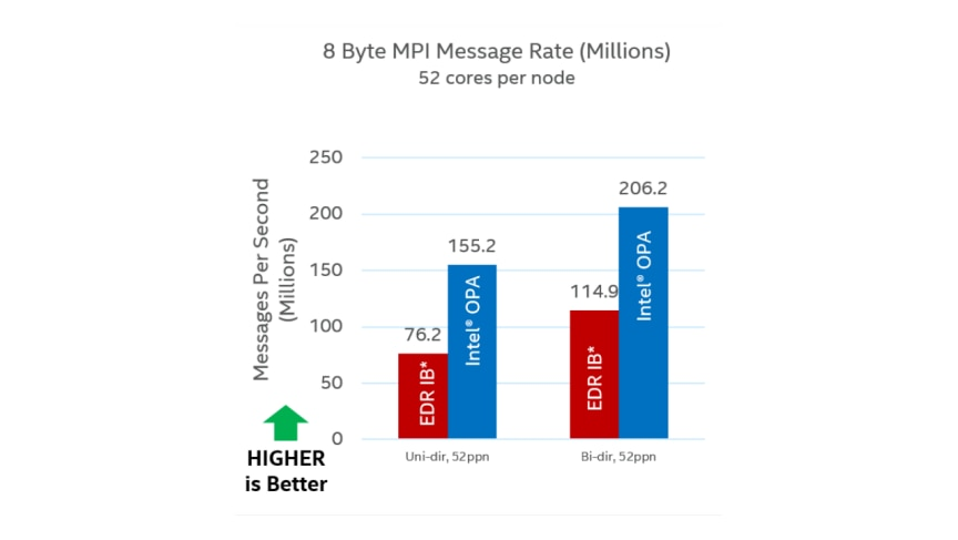 Intel® Omni-Path Architecture Performance Tested for HPC