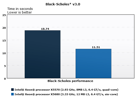 Financial services - Black-Scholes*