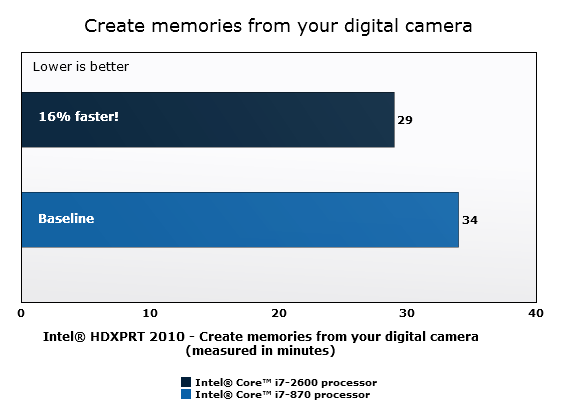 Create memories from your digital camera