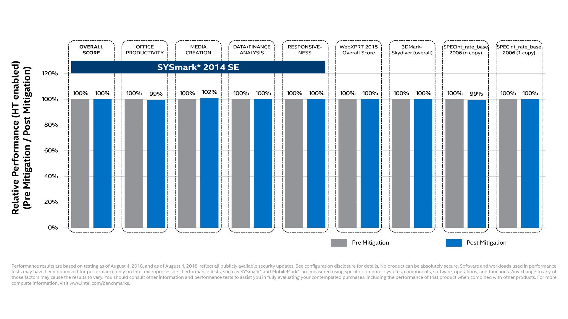 Intel Side Channel Vulnerability L1TF
