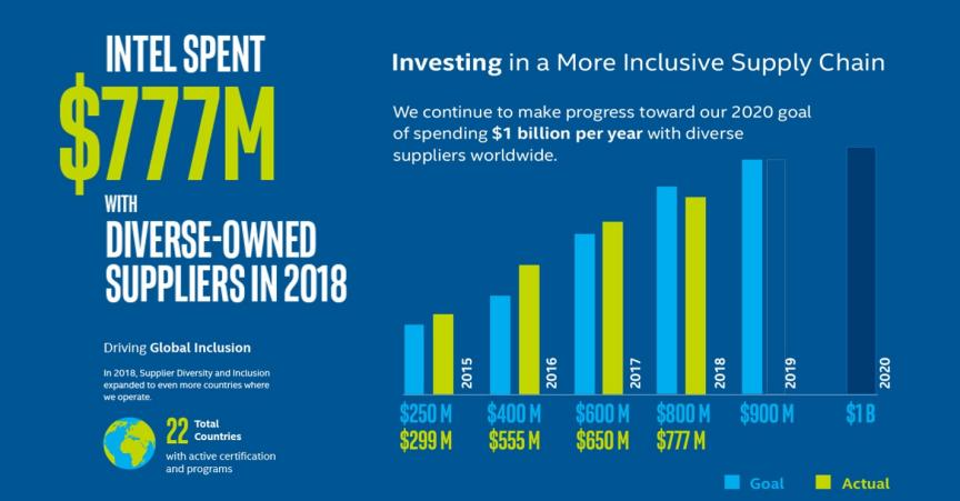 Intel® Supplier Diversity & Inclusion