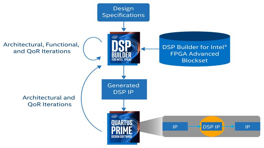 Digital Signal Processing (DSP) Builder - Intel® FPGAs