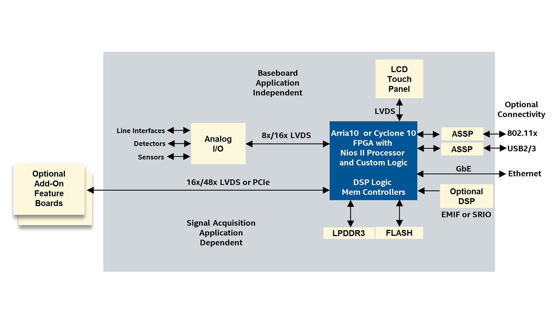 FPGA Automatic Test Equipment - Intel® FPGA
