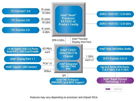 Intel® C202, C204, C206, and C216 Chipsets