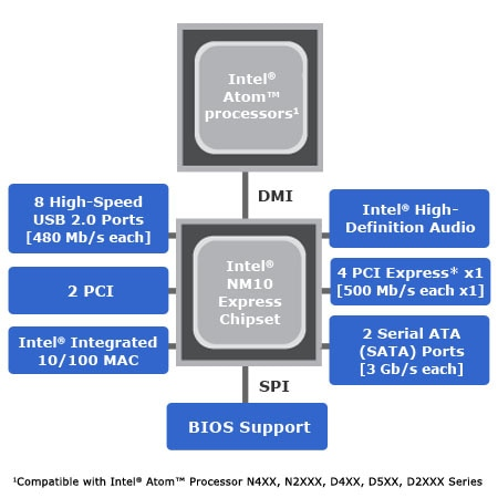 Intel® NM10 Express Chipset Diagram
