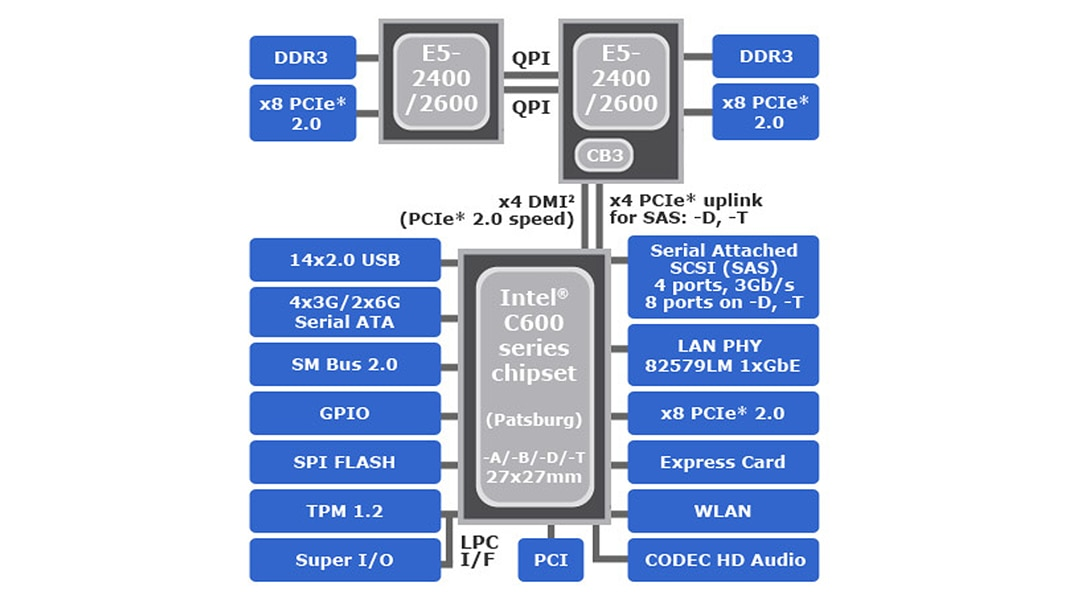 E5 family product brief intel c608 chipset specifications intel c606