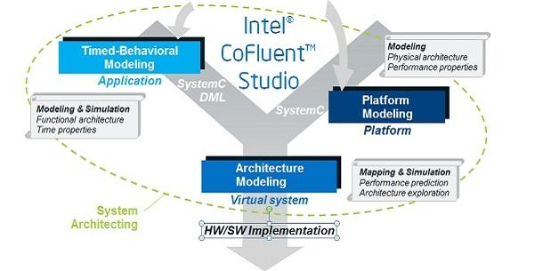Intel® CoFluentTM Studio requirements diagram