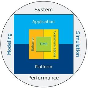 Intel® CoFluent™ Studio diagram showing application and platform