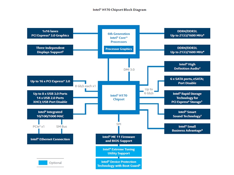 Intel® H170 Chipset Diagram