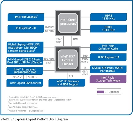 Intel® H57 Express Chipset System Diagram