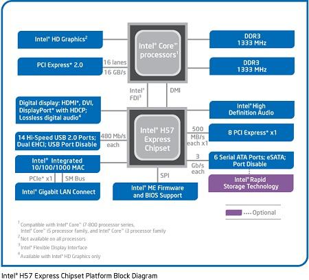 Intel® H57 Express Chipset System Diagram