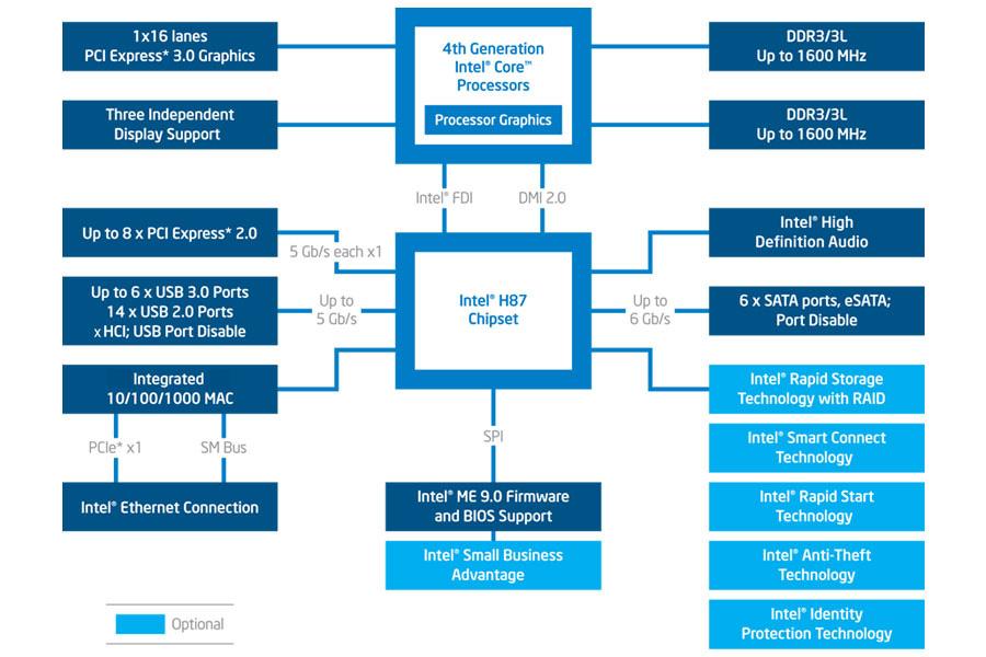 intel u00ae h87 chipset platform diagram