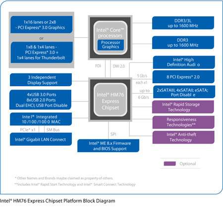 Intel® HM76 Express-Notebookchipsatz für die 2013er-Plattform