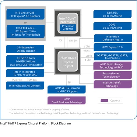 Chipset Intel® HM77 Express Mobile