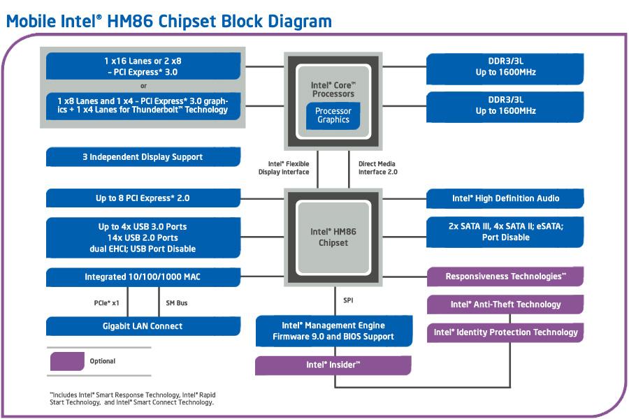 mobile intel® hm86 chipset platform diagrammobile intel® hm86 chipset block diagram