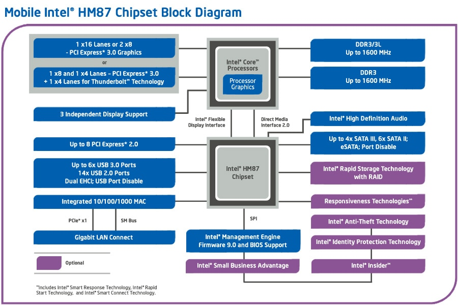 Mobile Intel U00ae Hm87 Chipset Block Diagram