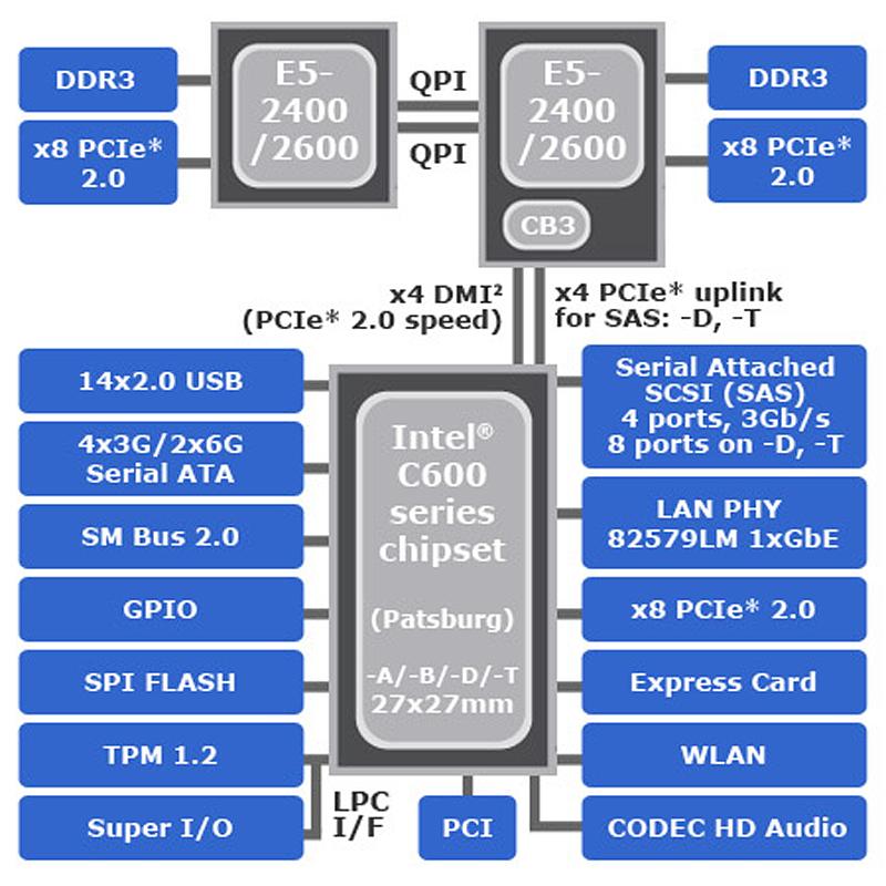 Судя по системной логике Intel C606 Express плата поддерживает только PCI-E 2.0.  Основной вопрос в том...