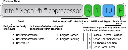 Processor Name = Brand (Intel® Xeon Phi™ processor) + Performance Shelf (7) + Gen Indicator (1) + SKU Numberic Digits (10) + Product Line Suffix (P)