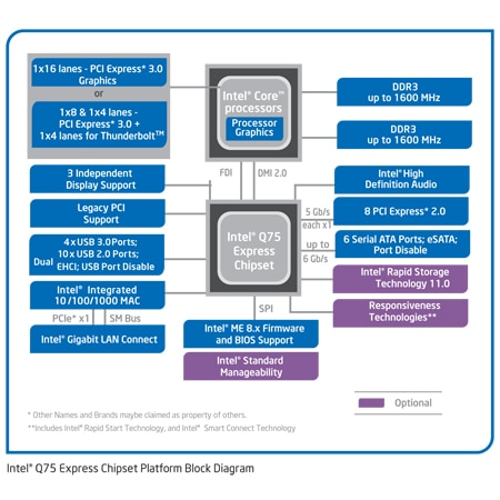 Chipset Intel® Q75 Express