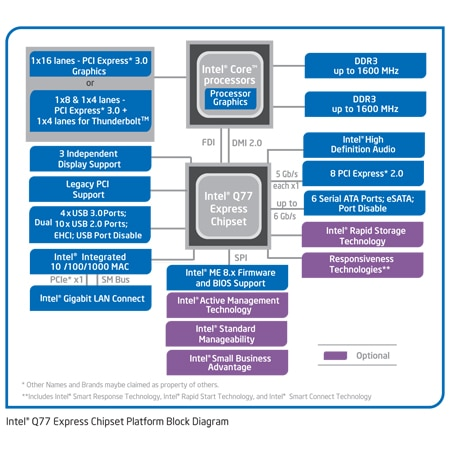 Chipset Intel® Q77 Express >