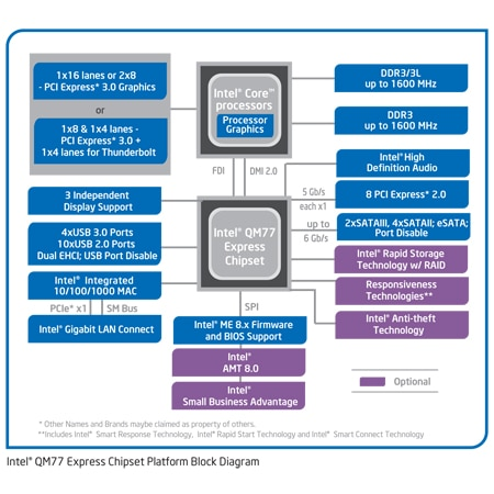 Chipset Intel® QM77 Express >