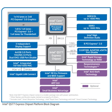 The mobile Intel® QS77 Express Chipset