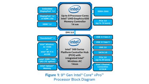 9th Gen Intel® Core™ vPro™ Processors Product Brief