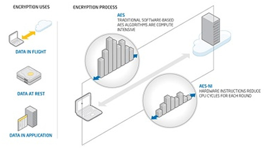 Intel® Data Protection Technology with AES-NI and Secure Key