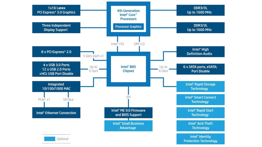 B85 chipset diagram