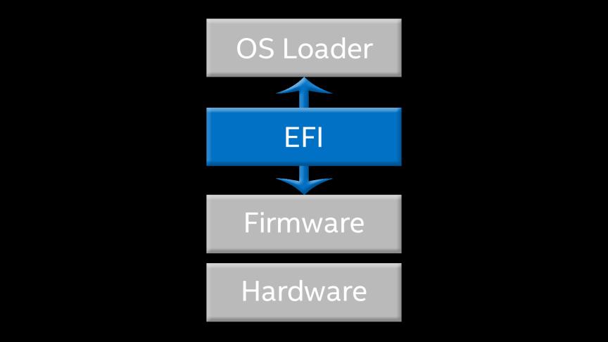 Intel R1208SP Server System EFI Windows 7 64-BIT