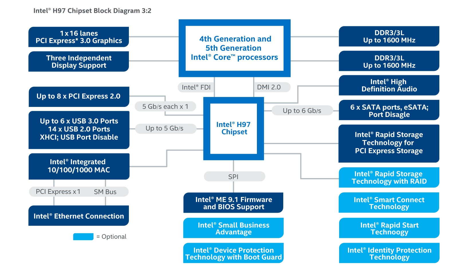 Intel U00ae H97 Chipset For Smarter Performance