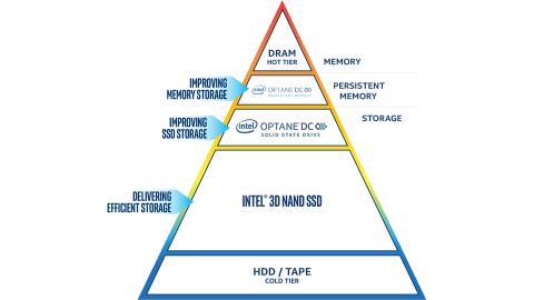 Intel® Optane™ DC Persistent Memory Product Brief
