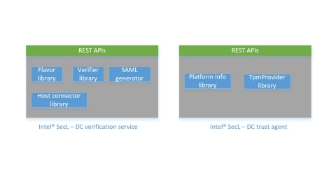 Intel® Security Libraries for Data Center (Intel® SecL - DC)