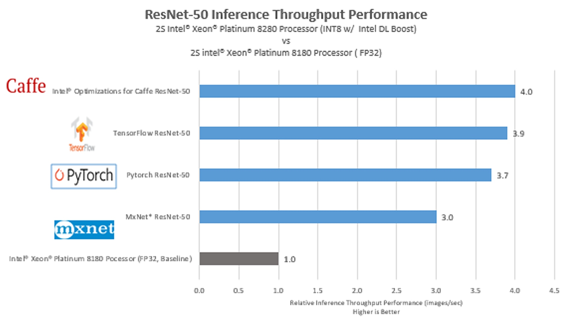 Intel® Xeon® Scalable Processors Artificial Intelligence