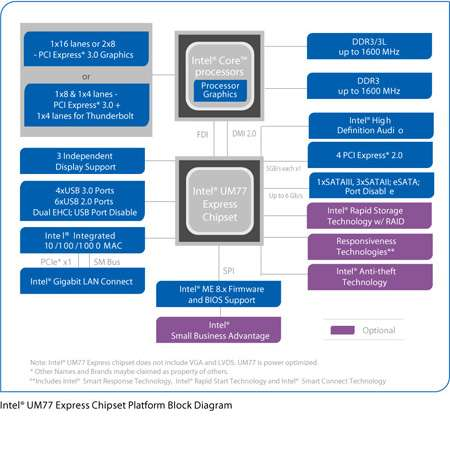 Intel® UM77 Express-Notebookchipsatz