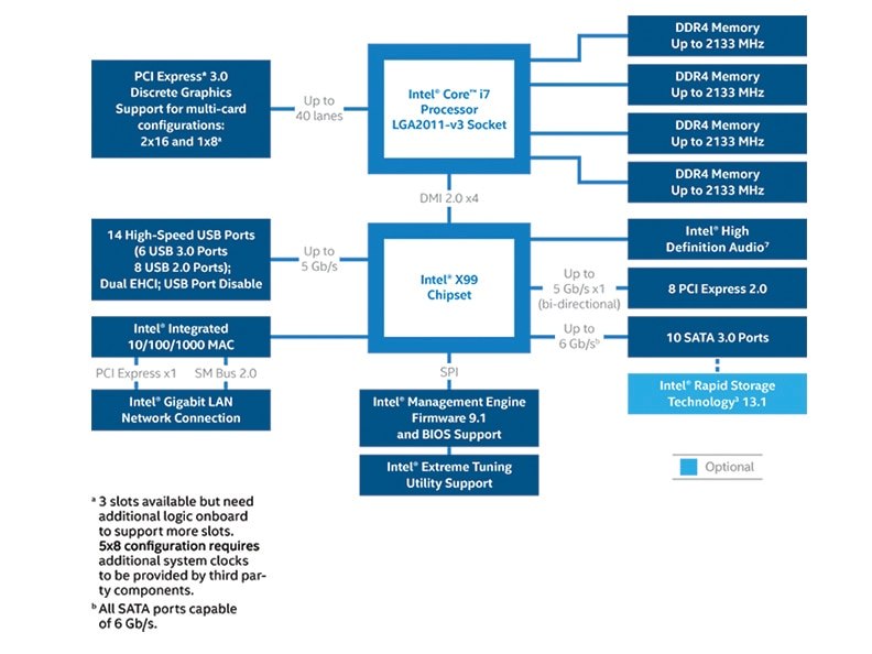 intel® x99 chipset block diagram on Image Compression Block Diagram for block diagram images #46 at power supply block diagram images