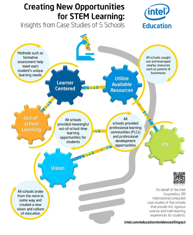 Stem School Program: New Opportunities For STEM Learning Infographic