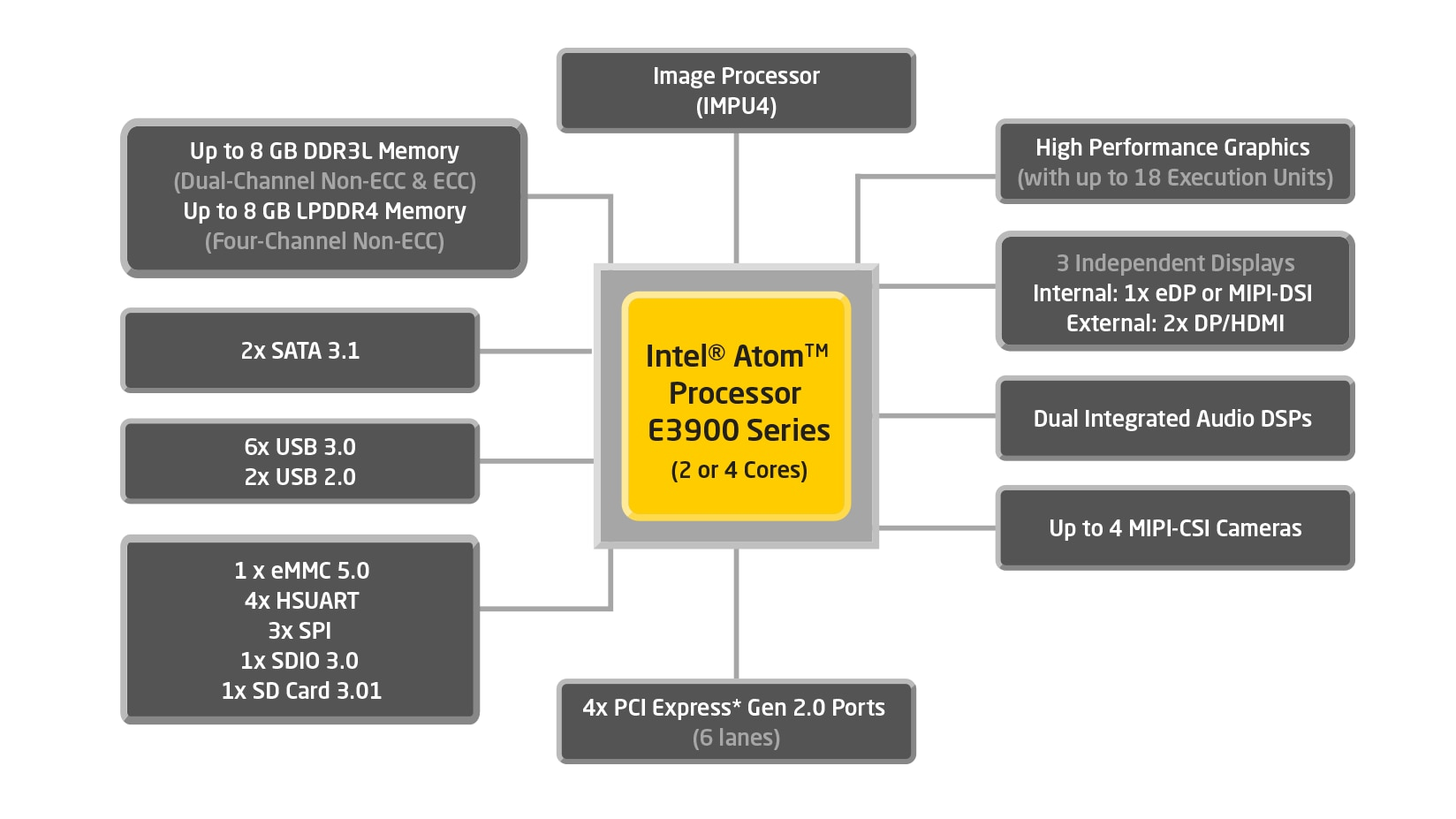 intel u00ae atom u2122 processor e3900 series  specifications