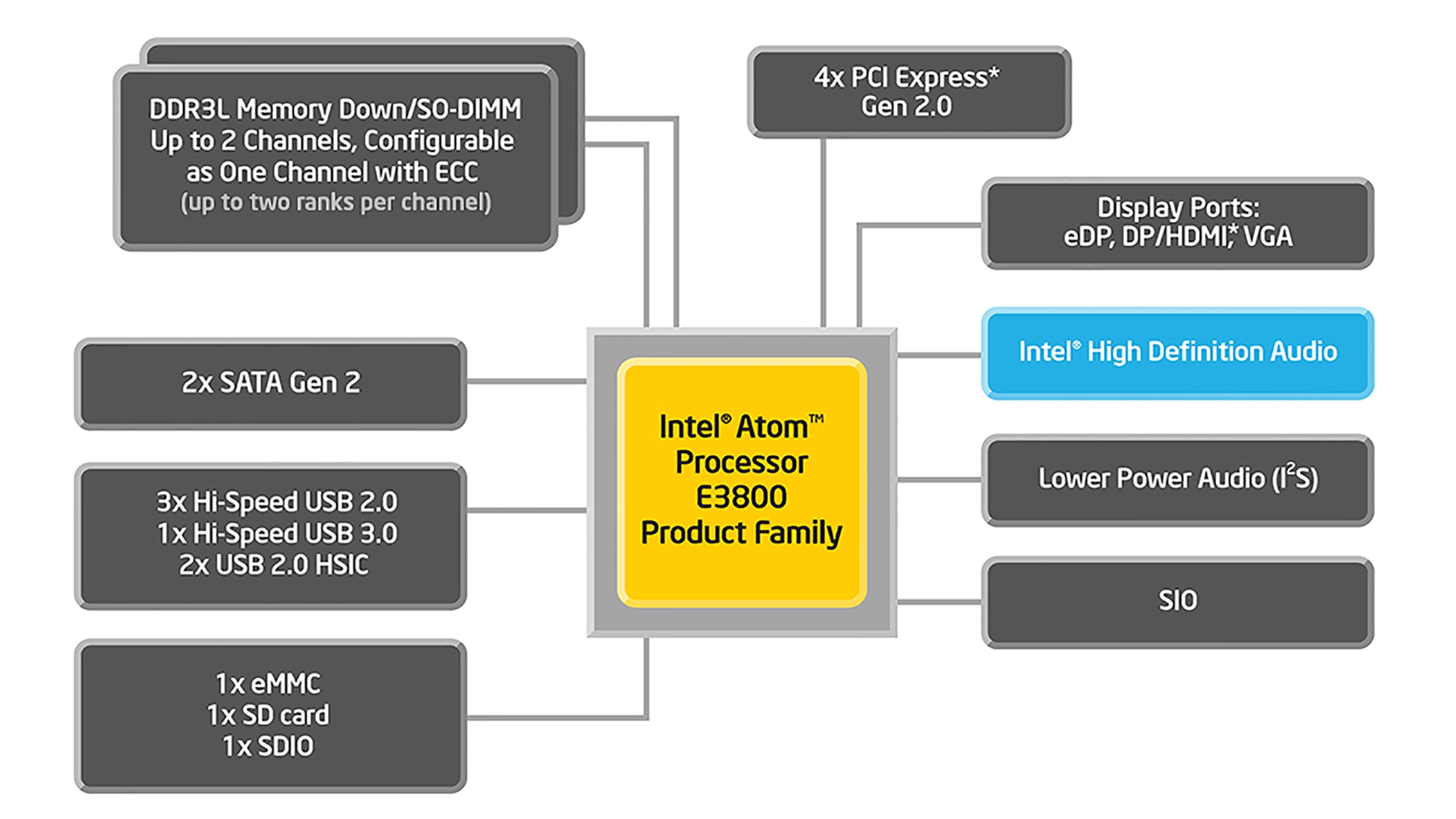 intel atom processor e3800 product family specifications rh intel com Bike Parts Diagram Triangular Hikes Trail Diagrams