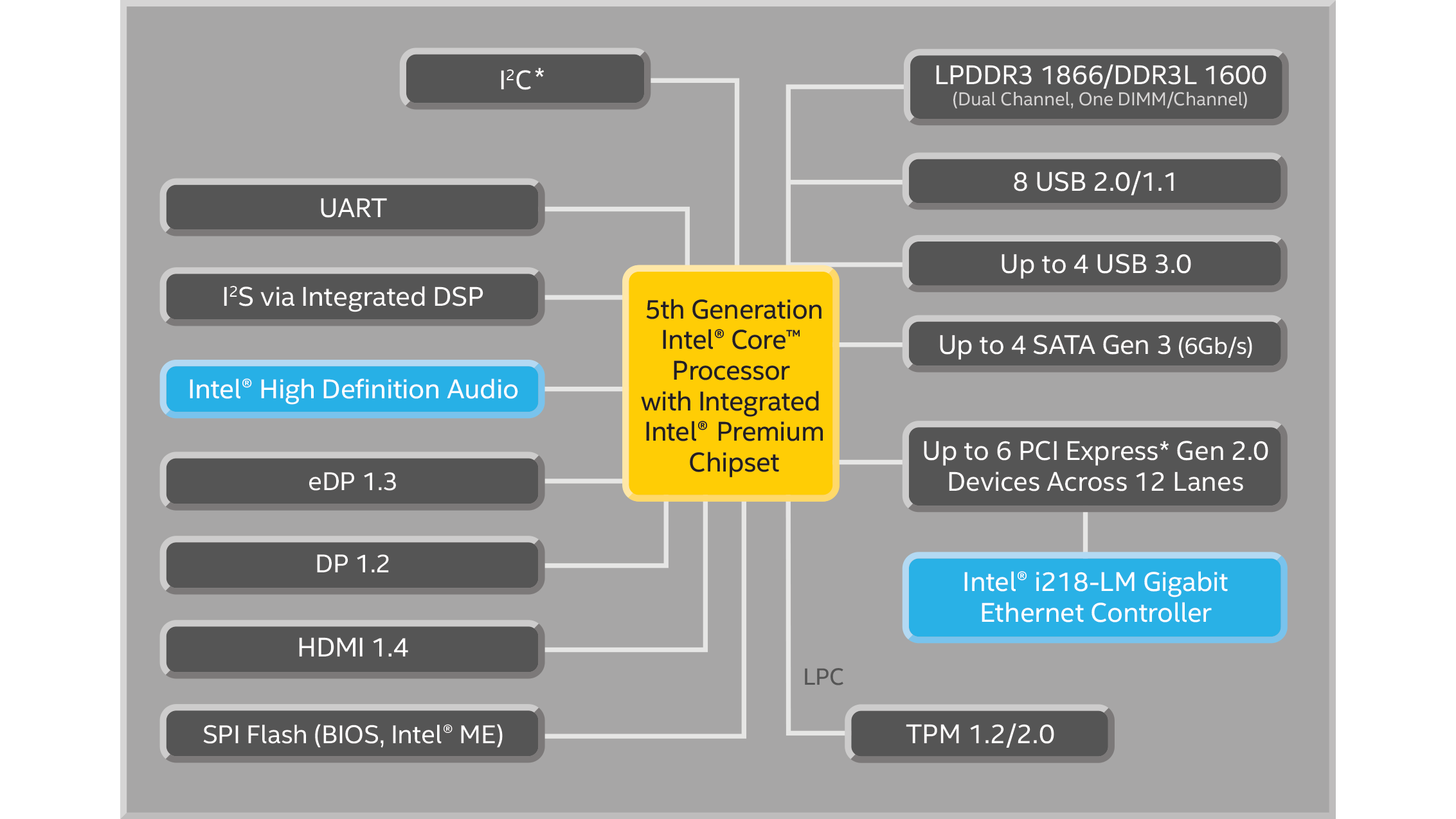 5th Gen Intel Core Processors Mobile U Specifications Pentium 1 Block Diagram