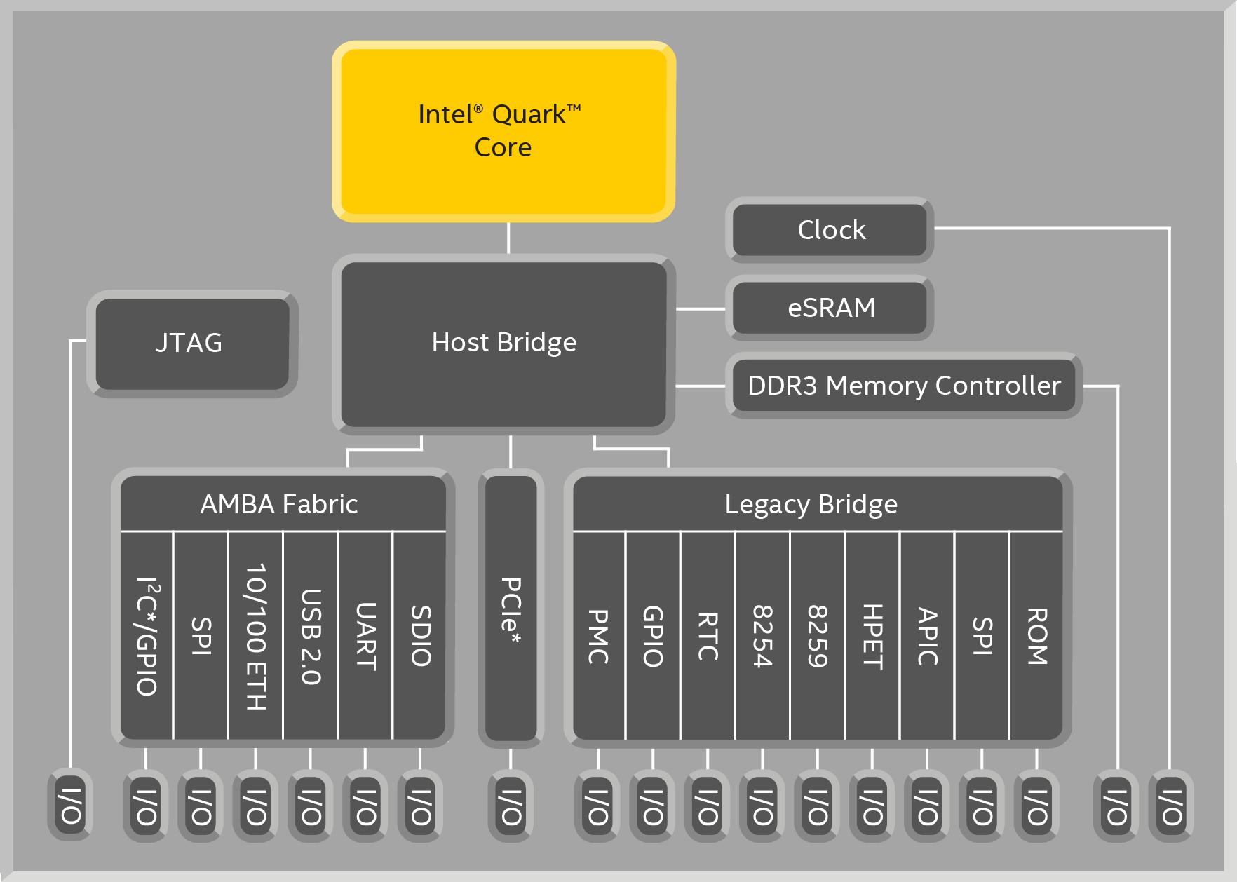 Quark Soc Block Diagram Io