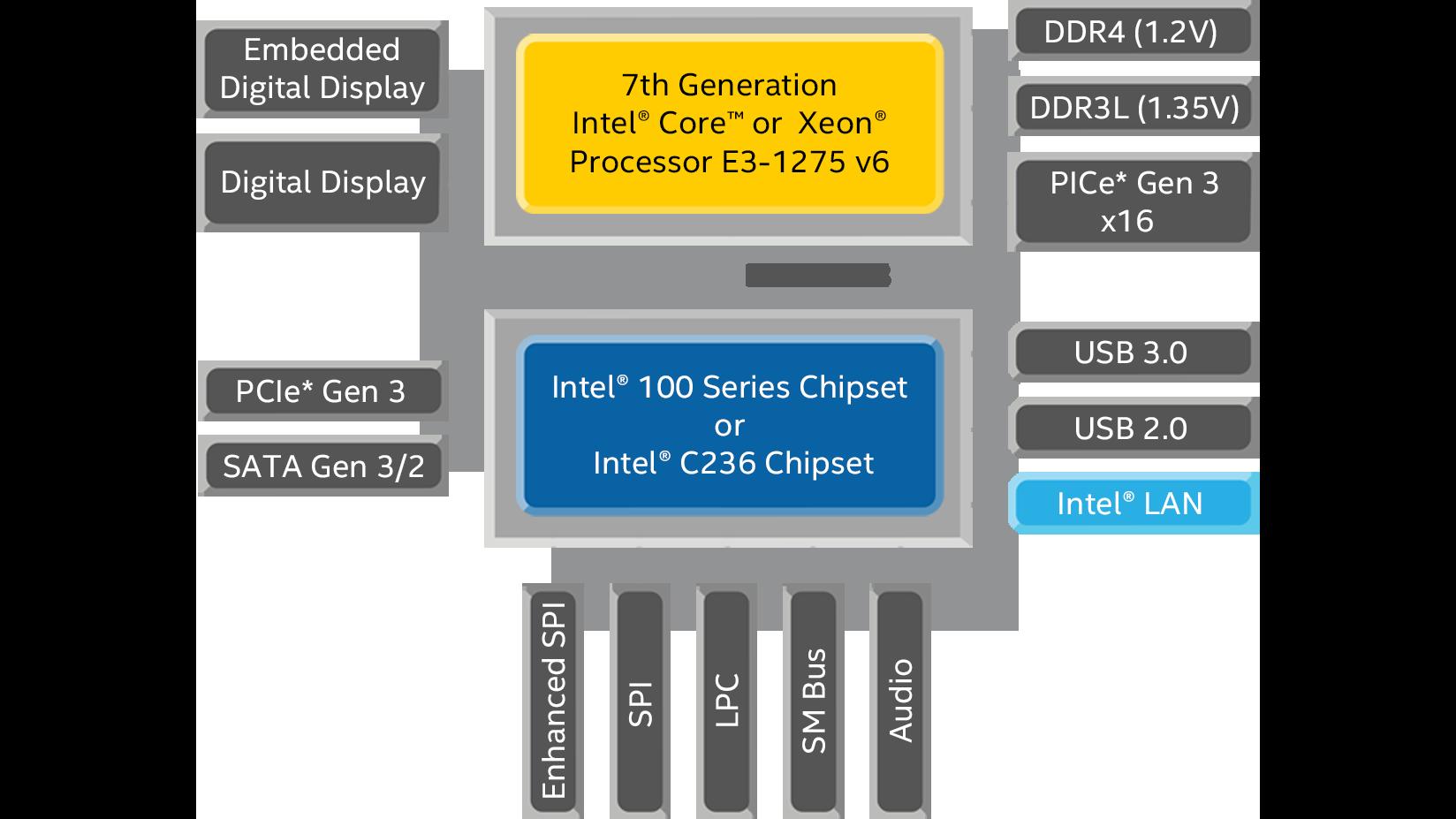 pentium 2 block diagram 7th generation intel   core    desktop processor specifications  7th generation intel   core    desktop processor specifications