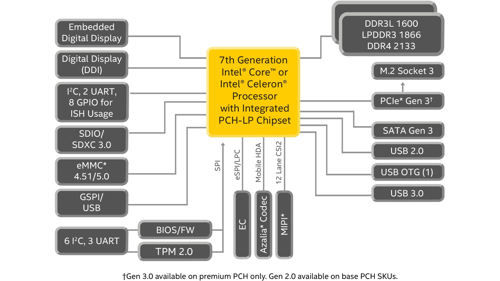7th Generation Intel Core Mobile Processor Specifications Year 2 Block Diagram
