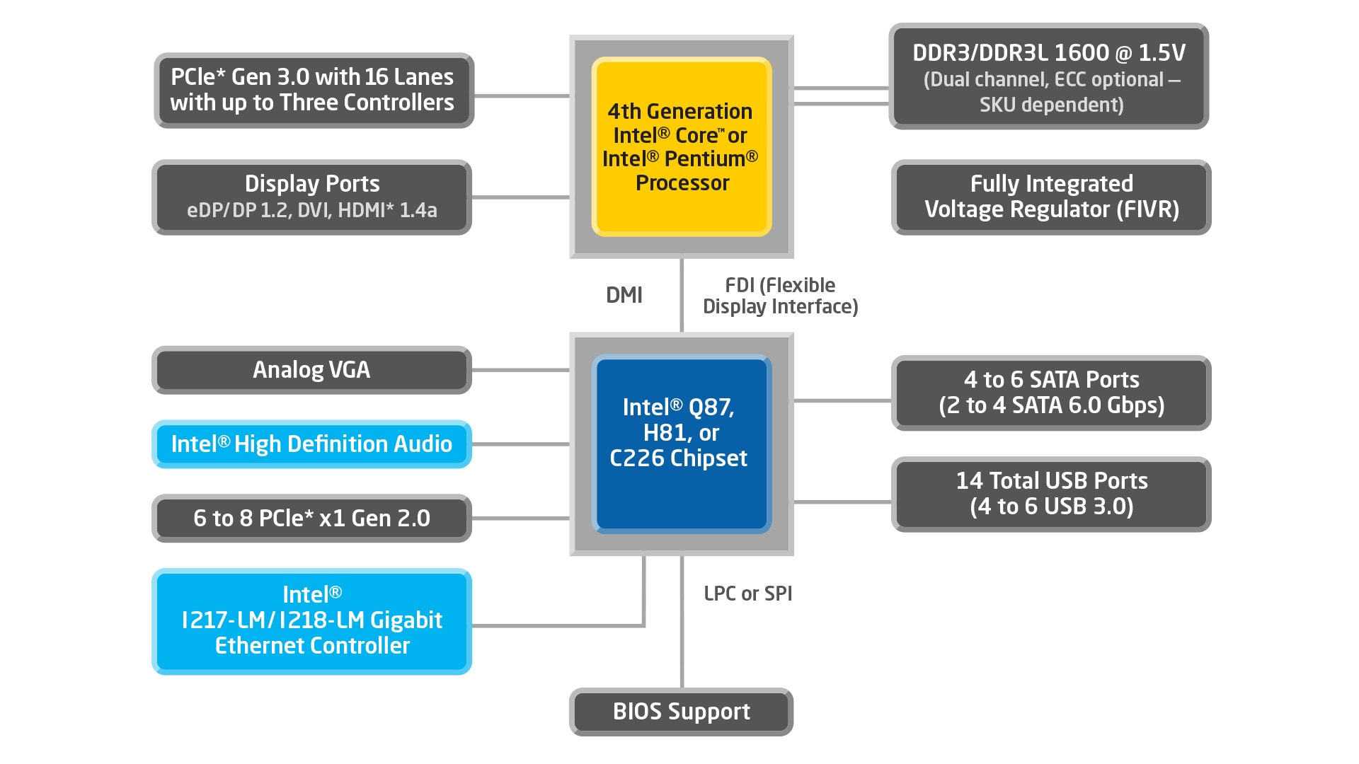 4th Generation Intel Core Processors With Q87 Chipset Pentium 4 Block Diagram